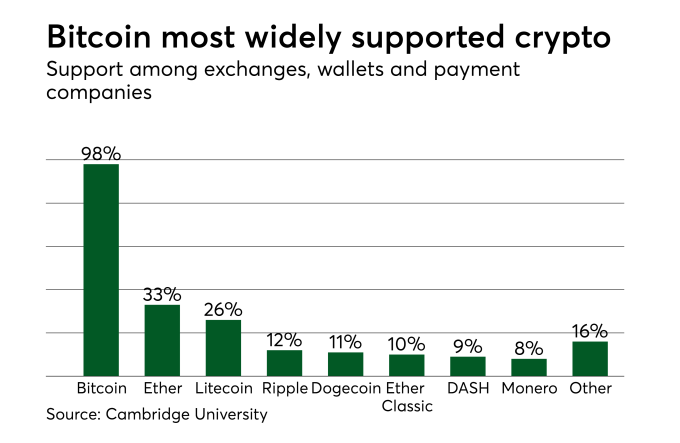 Cryptocurrency Use Chart